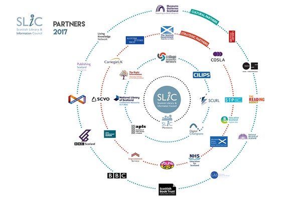 Infograph showing SLIC's Partnerships